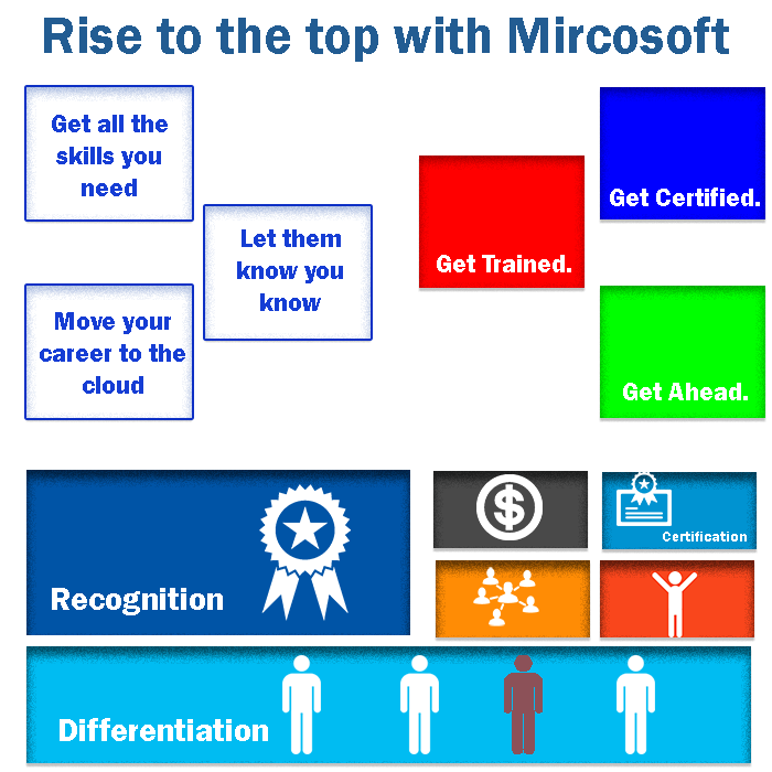 Phi Learning Microsoft Certification Books Microsoft Cer